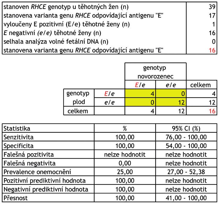 """Schéma 4 Stanovení přítomnosti varianty genu RHCE, která odpovídá přítomnosti erytrocytárního antigenu """"E"""" u plodu u E negativních žen – výsledky a parametry screeningového testu.<br> Stanovení přítomnosti varianty genu RHCE, která odpovídá přítomnosti erytrocytárního antigenu """"E"""" u  plodu má klinický význam u aloimunizovaných žen s přítomnou aloprotilátkou anti-E. Aloprotilátku anti-E si může vytvořit pouze E negativní žena (genotyp e/e) po kontaktu s E pozitivními erytrocyty (krevní transfuze, fetomaternální hemoragie). Plod je však ohrožen rozvojem hemolytické nemoci pouze v případě, že má na povrchu svých erytrocytů přítomen komplementární antigen """"E"""" (genotyp E/e).<br> Celkem bylo vyšetřeno 39 těhotných žen, RHCE genotyp těhotné ženy byl stanoven z leukocytů v periferní žilní krvi a RHCE genotyp plodu z volné fetální DNA v plazmě. RHCE genotyp plodu byl následně ověřen stanovením RHCE genotypu novorozence z bukálního stěru. RHCE genotyp ženy/plodu/novorozence byl stanoven minisekvenací. Celkem se podařilo získat 33 """"tripletů"""" (RHCE genotyp ženy/ plodu/novorozence).<br> CI (confidence interval) – interval spolehlivosti."""