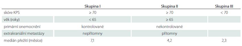 Recursive Partitioning Analysis (RPA). Upraveno podle [70]. RPA škála rozděluje pacienty do tří skupin podle KPS, věku, stavu primárního nádorového onemocnění a přítomnosti extrakraniálních metastáz.