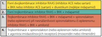 Schéma. 2 Zjednodušené schéma farmakologické léčby arteriální hypertenze u obézních pacientů s arteriální hypertenzí (zdroj: vlastní)