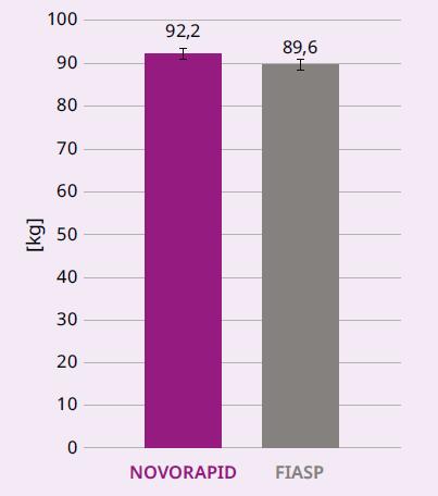 Graf 3.3 Hmotnost u osob s DM2T při MDI, N = 23