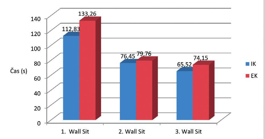 Výkonnost z hlediska času v jednotlivých intervencí dřepu Wall Sit. Legenda: IK - interní kognice (pozornost zaměřená na 90 st. flexi v kolenním kloubu bilat.), EK - externí kognice (pozornost zaměřená na počítání číselné řady)