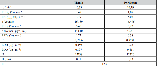 Kalibračné a vybrané separačné parametre tiamínu a pyridoxínu
