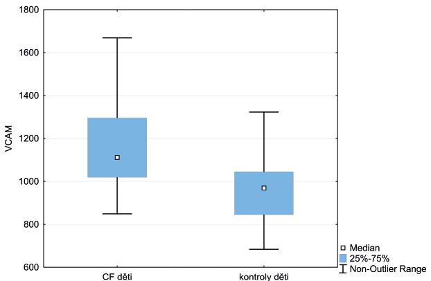 Krabicový graf vyjadřuje interkvartilové rozmezí VCAM-1 u dětí s CF vs. kontroly. Horizontální linie označuje medián hodnot, úsečky maximální a minimální získanou hodnotu.<br> VCAM-1 – vazoadhezivní molekuly, CF – cystická fibróza