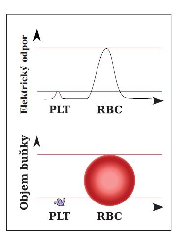 Rozdílná velikost signálů RBC a PLT při průchodu měřicí aperturou (zdroj: Sysmex).<br> RBC – erytrocyty, PLT – krevní destičky