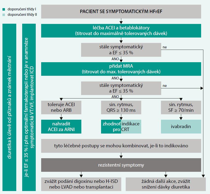 Schéma 1. Algoritmus léčby pacienta se symptomatickým srdečním selháním se sníženou ejekční frakcí