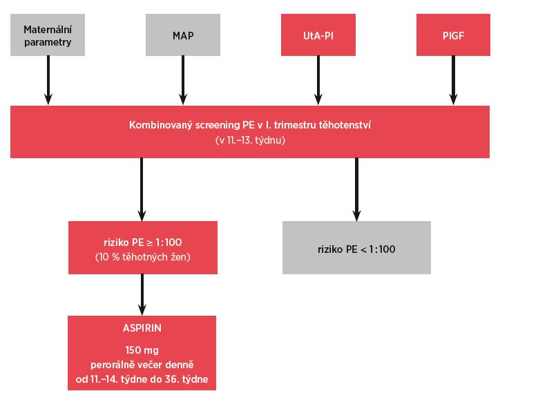 Schéma 1 Kombinovaný screening preeklampsie (PE) v I. trimestru těhotenství<br> Pro stanovení individuálního rizika by měla být použita metodika The Fetal Medicine Foundation (FMF) viz https://fetalmedicine.org/ research/assess/preeclampsia/first-trimester. MAP (střední arteriální tlak, Mean Arterial Pressure), UtA-PI (pulzatilní index v děložních tepnách, Uterine artery Pulsatility Index), PlGF (placentární růstový faktor, Placental Growth Factor). Upraveno podle: Poon LC et al. The International Federation of Gynecology and Obstetrics (FIGO) initiative on pre-eclampsia: A pragmatic guide for first-trimester screening and prevention. Int J Gynaecol Obstet. 2019 May;145 Suppl 1:1-33.