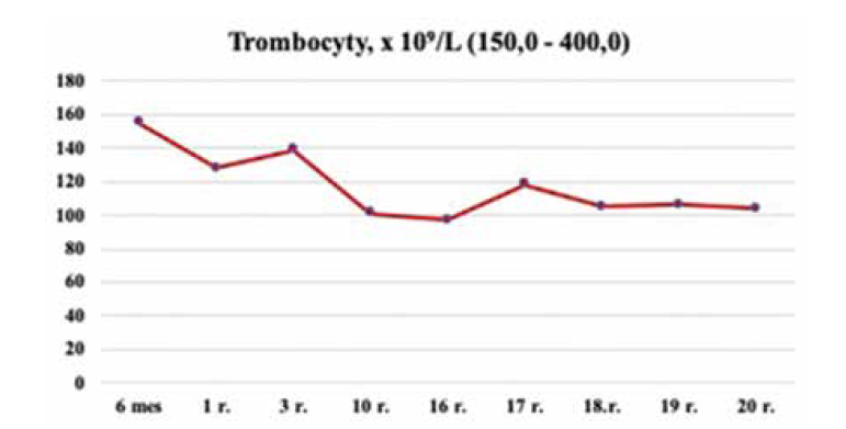 Dynamika počtu trombocytov u pacientky so SBDS, kazuistika 2.