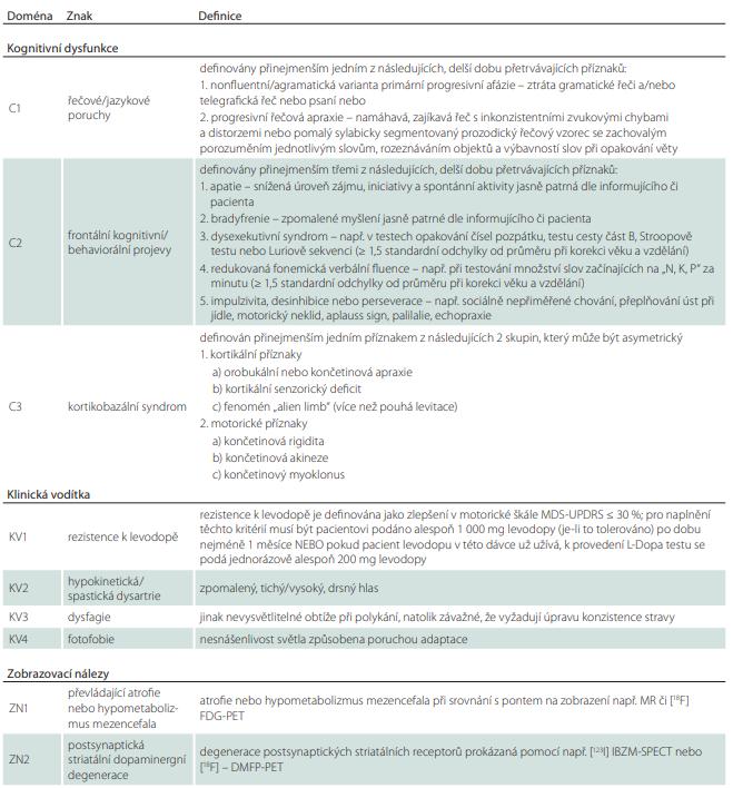 Tab. 5 – pokračování. Ustanovené definice hlavních klinických kritérií, podporujících příznaků a nálezů zobrazovacích metod.