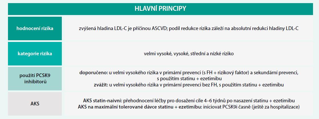 """Hlavní principy nových """"lipidových guidelines"""". Upraveno podle [1,2]"""
