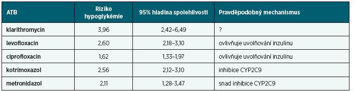 Zvýšení rizika hypoglykémie deriváty sulfonylurey