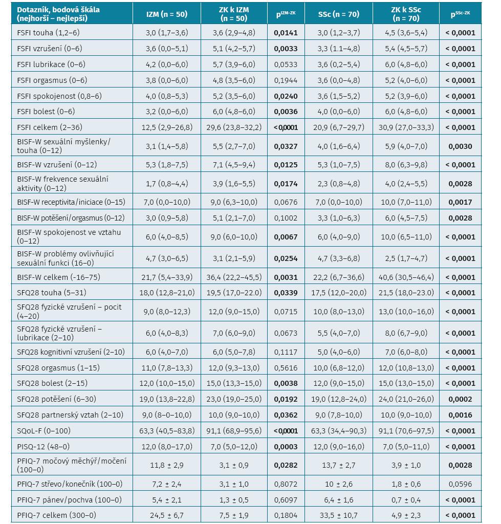 Výsledky hodnocení sexuálních funkcí a funkcí pánevního dna pomocí dotazníků FSFI, BISF-W, SFQ28, SQoL-F, PISQ-12, PFIQ-7 u pacientek s idiopatickými zánětlivými myopatiemi a systémovou sklerodermií