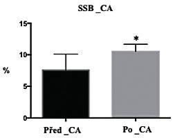 Poškození DNA (% tail DNA) u pacientů v CA
