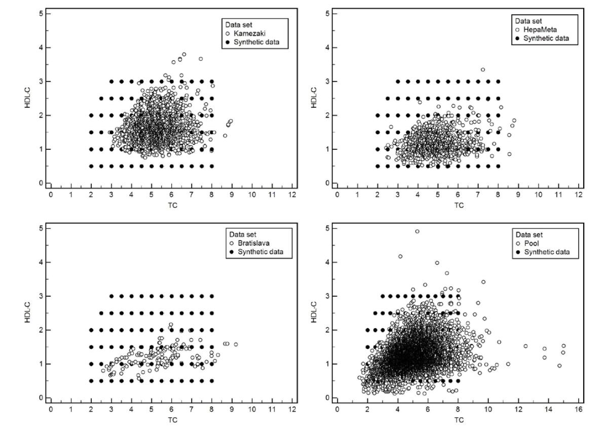 Bodové grafy ukazujúce v dvojrozmernom priestore dvojice hodnôt celkový cholesterol a HDL-cholesterol namerané na 4 rôznych súboroch a zároveň priemet do hodnôt umelého súboru