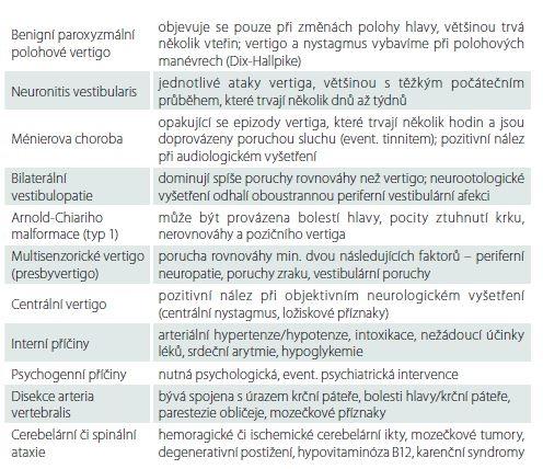 Diferenciální diagnostika cervikálního vertiga.