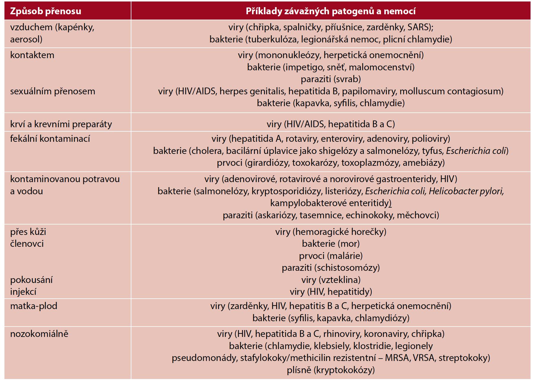 Základní způsoby přenosu nejzávažnějších infekčních nemocí