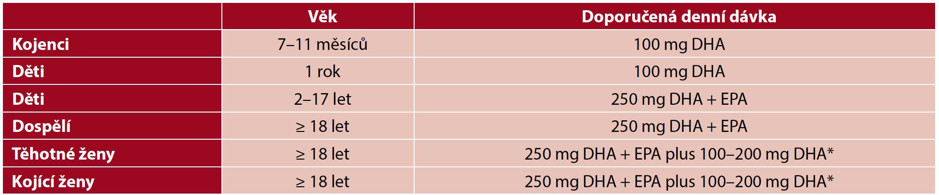 Doporučené denní dávky EPA a DHA dle EFSA** (24)