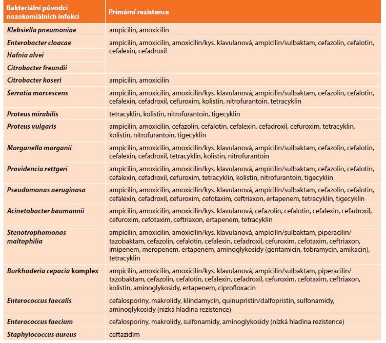 Příklady primární rezistence u nejčastějších bakteriálních původců nozokomiálních infekcí (podle EUCAST)<br> Tab. 3: Examples of primary resistance in the most frequent bacterial pathogens causing nosocomial infections
