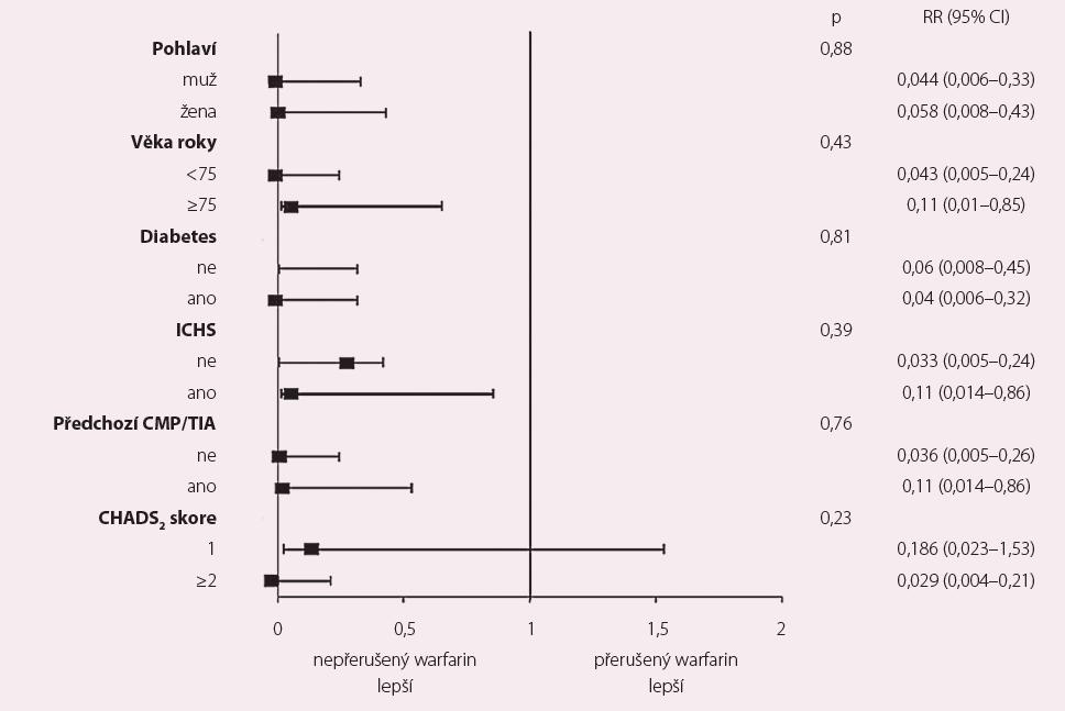 Studie COMPARE-VKA – nepřerušené podávání antagonistů vitaminu K v porovnání s přerušeným podáním a přemostěním LMWH u katetrizační ablace fibrilace síní. Relativní riziko a 95% CI pro CMP u specifických podskupin [8].