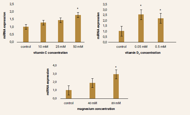 Figure 4 | Relative miRNA-133a expression after pharmacological treatment of ADMSCs compared to the control samples