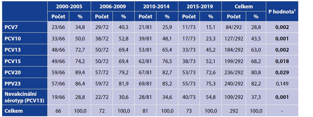 Zastoupení sérotypů izolovaných kmenů ve vakcínách podle studijních období<br> Table 4. Isolates of vaccine serotypes by study period