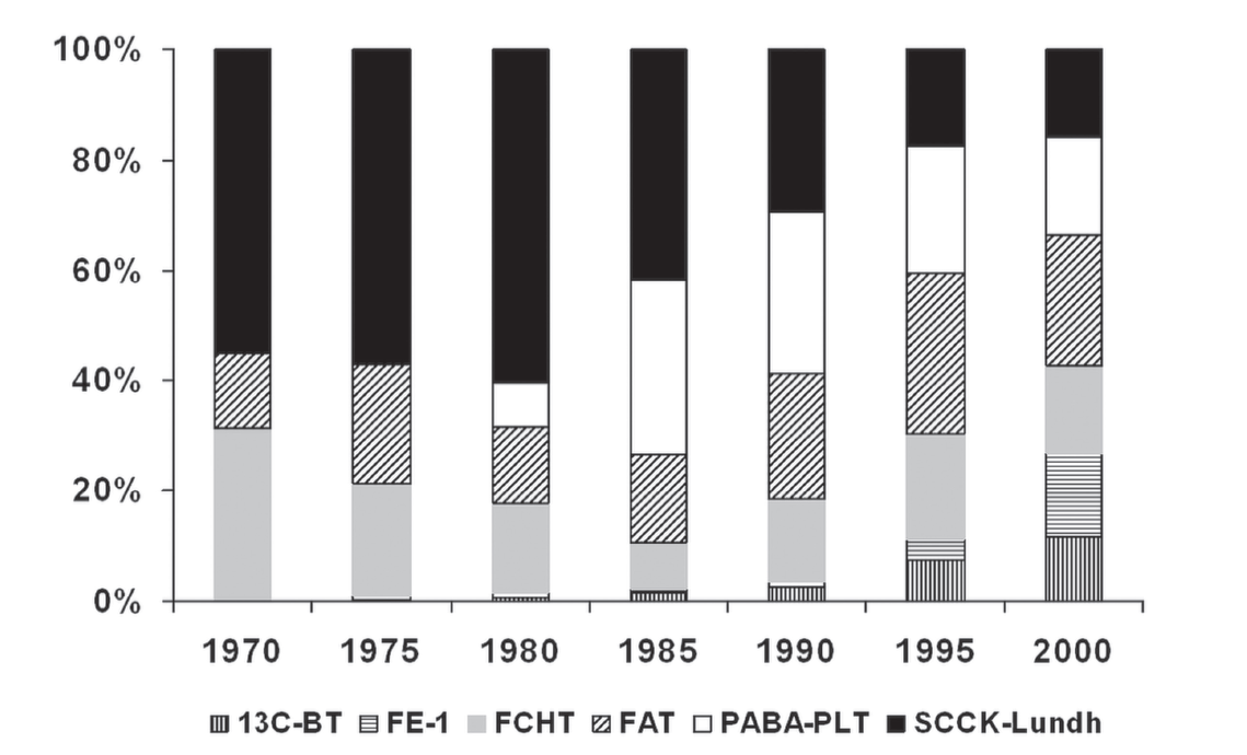 Fig. 2: Relative representation of individual tests of pancreatic exocrine function in clinical studies in the period 1970 - 2000 (according to the Boeck [6]). Stable carbon isotope (13C-BT) breath tests, faecal elastase-1 (FE-1), faecal chymotrypsin (FCHT), faecal fat determination (FAT), oral indirect tests with Bz-Tyr-PABA or pancreolauryl test (PABA) -PLT), direct functional tests with secretin or Lundh (SCCK-Lundh).
