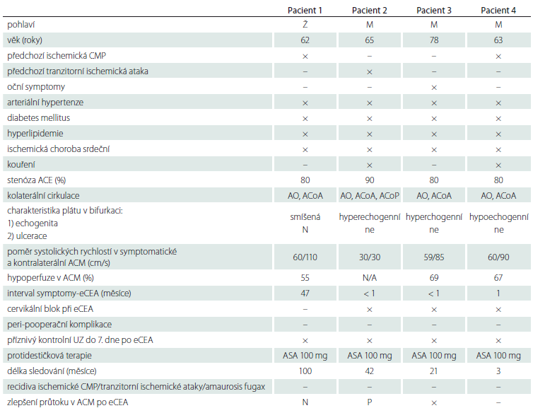 Demografické, klinické a další charakteristiky pacientů