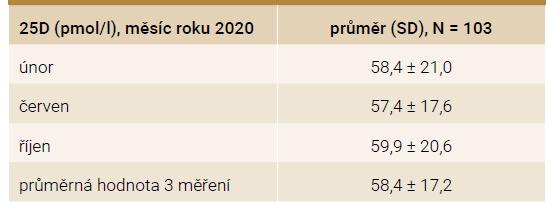 Sérové koncentrace 25D v jednotlivých měřeních (únor, červen a říjen)