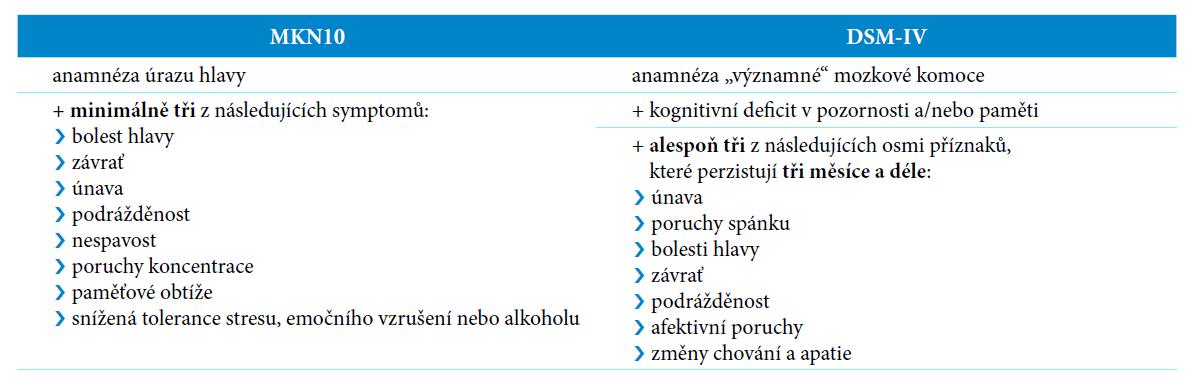 Definice postkomočního syndromu dle různých klasifikací