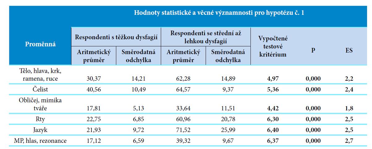 Hodnoty statistické a věcné významnosti pro hypotézu č. 1.<br> Vysvětlivky: p, p-value = hodnota statistické významnosti; ES = effect size, věcná významnost