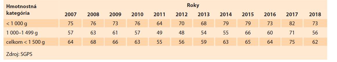 Transport novorodencov s veľmi nízkou hmotnosťou in utero (%) do perinatologických centier v Slovenskej republike v rokoch 2007–2018.<br> Tab. 6. Transport of newborns with a very low weight in utero (%) to perinatological centers in the Slovak Republic in 2007–2018.
