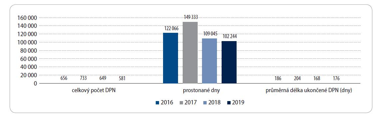 Vývoj odhadu finančních nákladů vyplacených v souvislosti s DPN u vybraných diagnóz v letech 2016–2019.