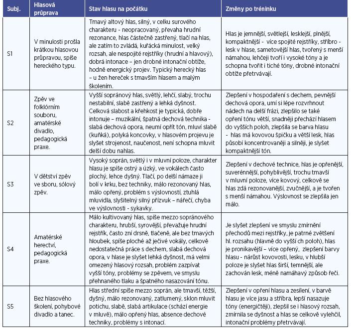 Hodnocení stavu hlasu subjektů před a po tréninku hlasovými pedagogy.
