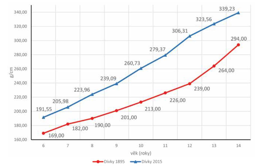 Porovnání indexu korpulence (g/cm) dívek z roku 1895 a 2015.