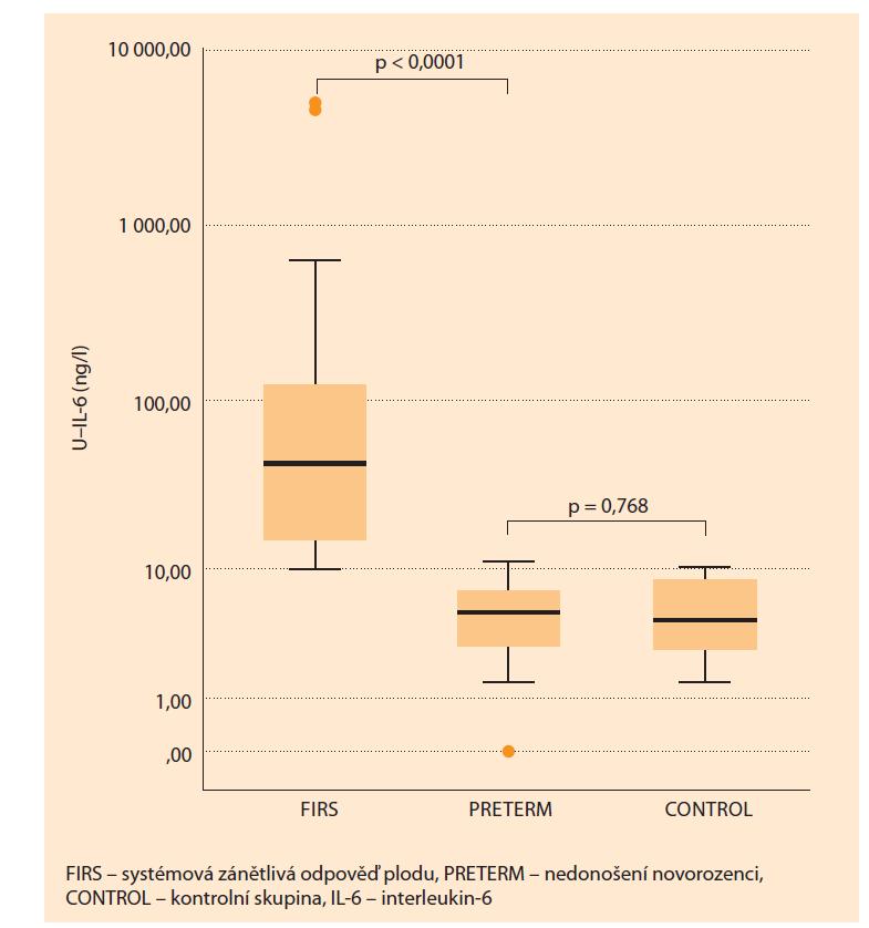 Srovnání hodnot pupečníkového IL-6 u FIRS pozitivních novorozenců s hodnotami pupečníkového IL-6 nedonošených a donošených kontrol.<br> Graph 1. Comparison of umbilical cord IL-6 values in FIRS-positive neonates with umbilical cord IL-6 values of premature and full-term controls.