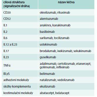 Přehled biologických léčiv podle mechanizmu účinku. Údaje platné k 19. 6. 2018