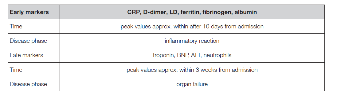 Table 3. Early and late markers for monitoring of COVID-19.