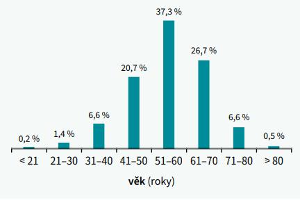 Předpokládané trvání arteriální hypertenze a věk jejího diagnostikování (počet probandů v procentech)