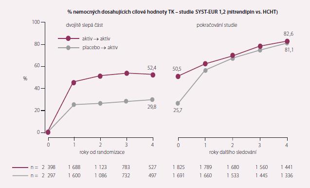 Krevní tlak ve studii SYST EUR.