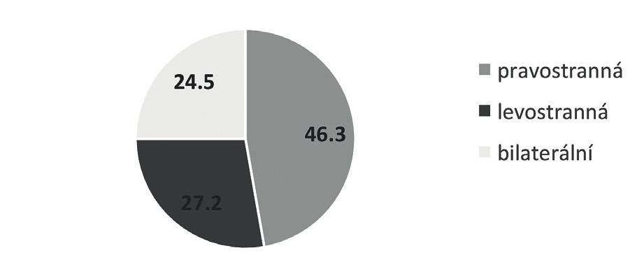 Avulze MLA u VBAC (%)