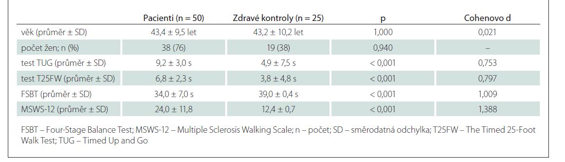 Rozdíly mezi pacienty s RS a zdravými kontrolami.