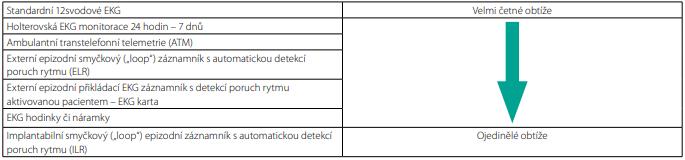 Výběr vhodné metody monitorace na základě četnosti symptomů