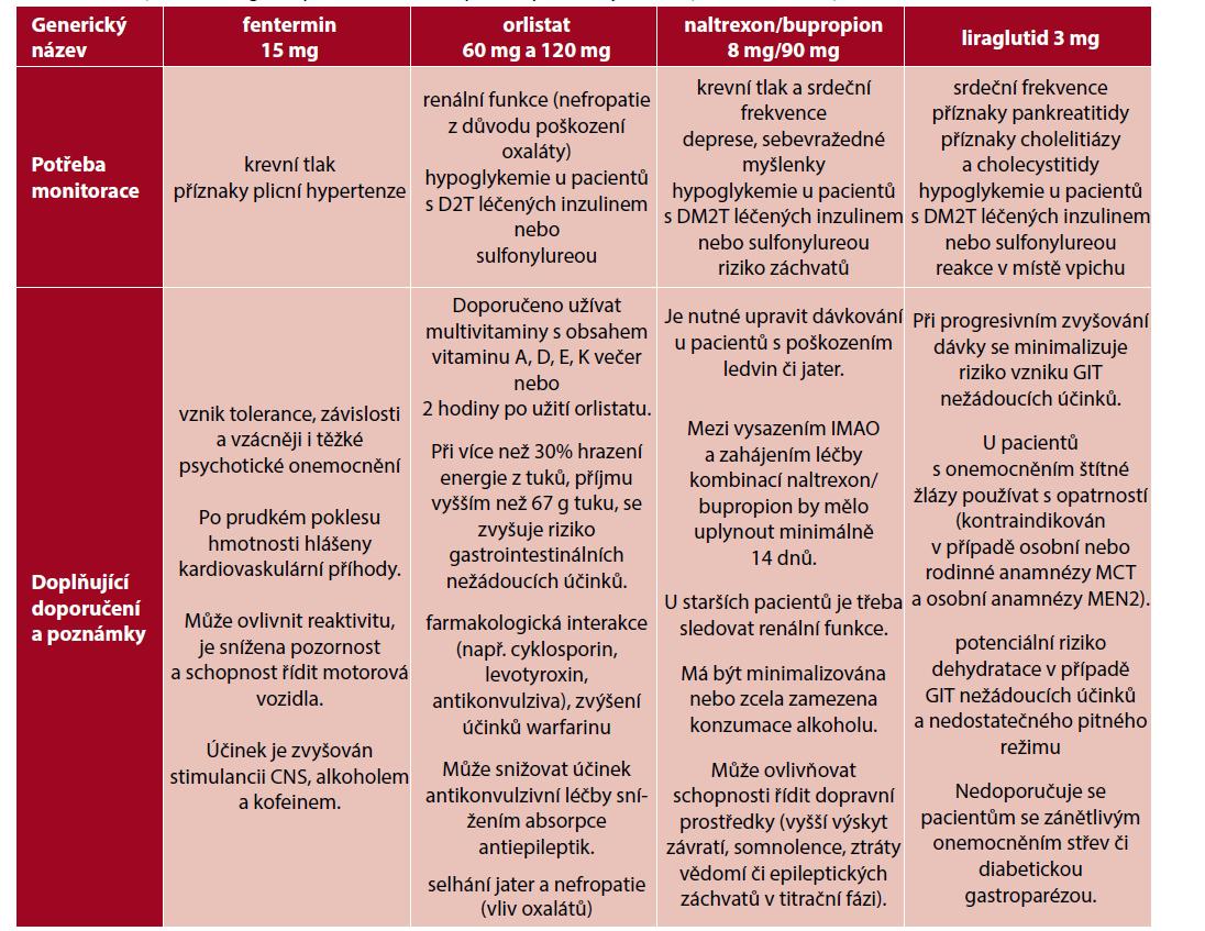 Potřebný monitoring a doporučení dalších opatření při léčbě jednotlivými antiobezitiky