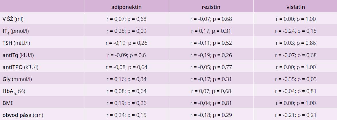 Korelácie medzi jednotlivými adipokínmi a parametrami glycidového a tyroidálneho metabolizmu u pacientov s AIT bez poruchy glukózového metabolizmu