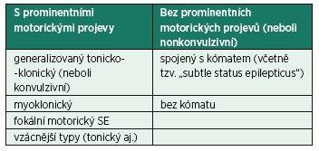 Klasifikace status epilepticus dle klinických projevů