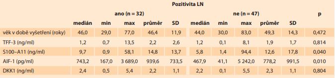 V této tabulce je prezentován medián, minimální a maximální hodnota, průměr a směrodatná odchylka sérových hladiny TFF-3, S100–A11, AIF-1 a DKK1 a věk pacientek v době odběru (jednotky SI soustavy jsou uvedeny v závorce) u pacientek s karcinomem hrdla děložního s postižením a bez postižení lymfatických uzlin.<br> Tab. 1. This table presents the median, minimum and maximum values, mean and standard deviations of serum TFF-3,  S100–A11, AIF-1 and DKK1 levels and the age of patients with cervical cancer with and without lymph node involvement  (SI units in brackets).