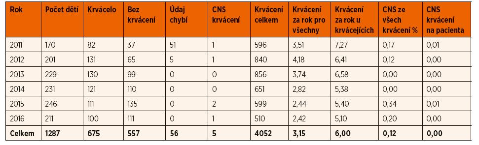 Údaje o pacientech v dětském věku (0–18 let) z registru ČNHP v letech 2011-2016.
