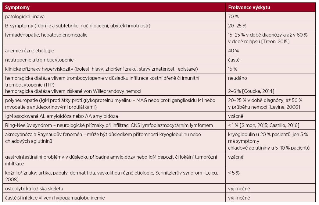 Příznaky Waldenströmovy makroglobulinemie (převzato a upraveno podle [Adam, 2007])