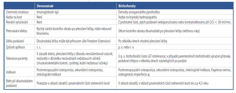 Srovnání denosumabu s ostatními antiresorpčními léky