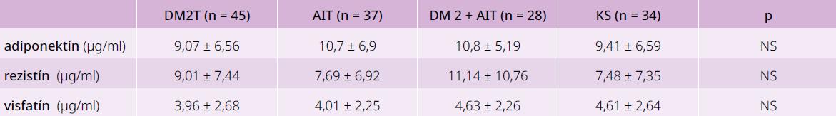 Priemerné hodnoty vyšetrovaných adipocytokínov v jednotlivých skupinách