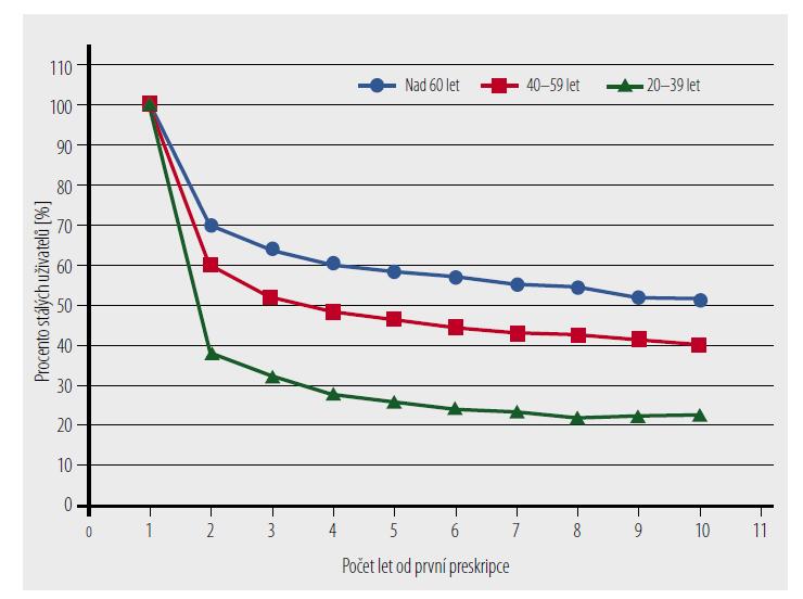 Perzistence k léčbě antihypertenzivy u různých věkových skupin. [Upraveno podle citace 4]